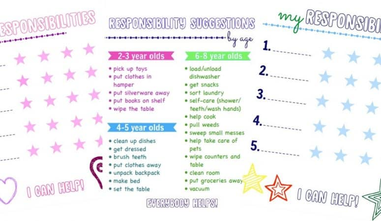 Responsibility Checklist for Kids PLUS Suggestions by Age